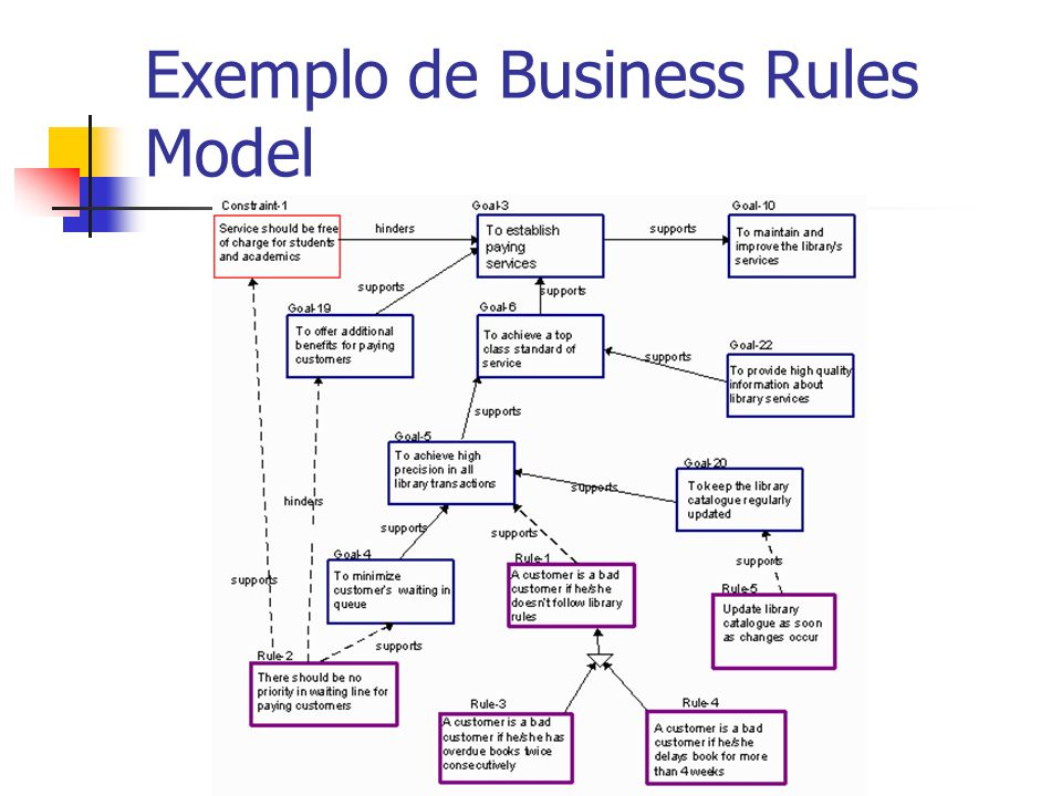 Exemplo de Business Rules Model