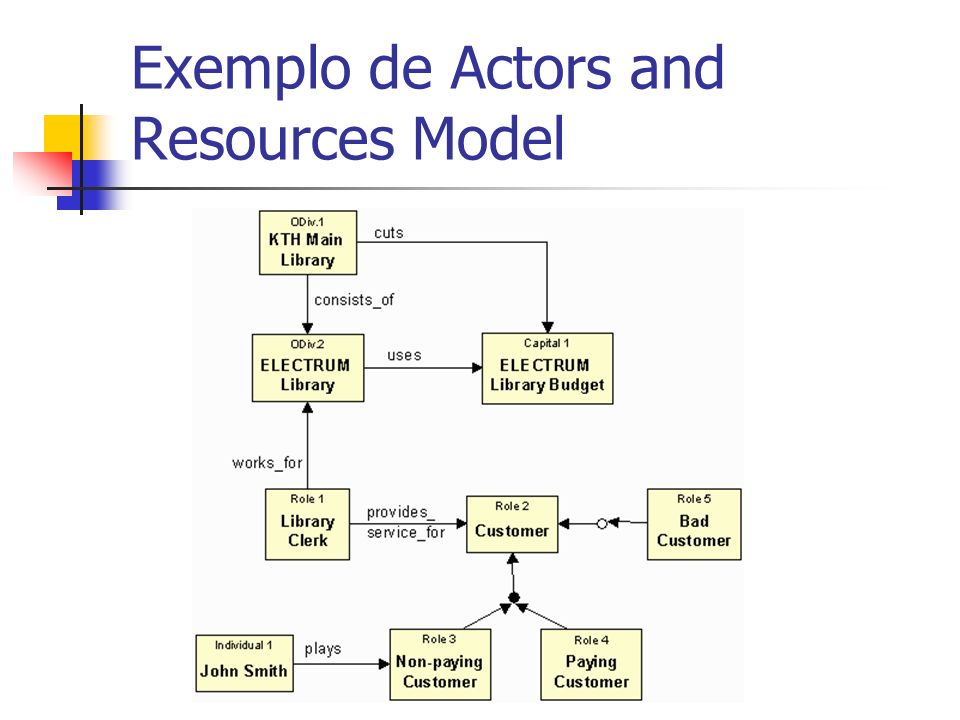 Exemplo de Actors and Resources Model