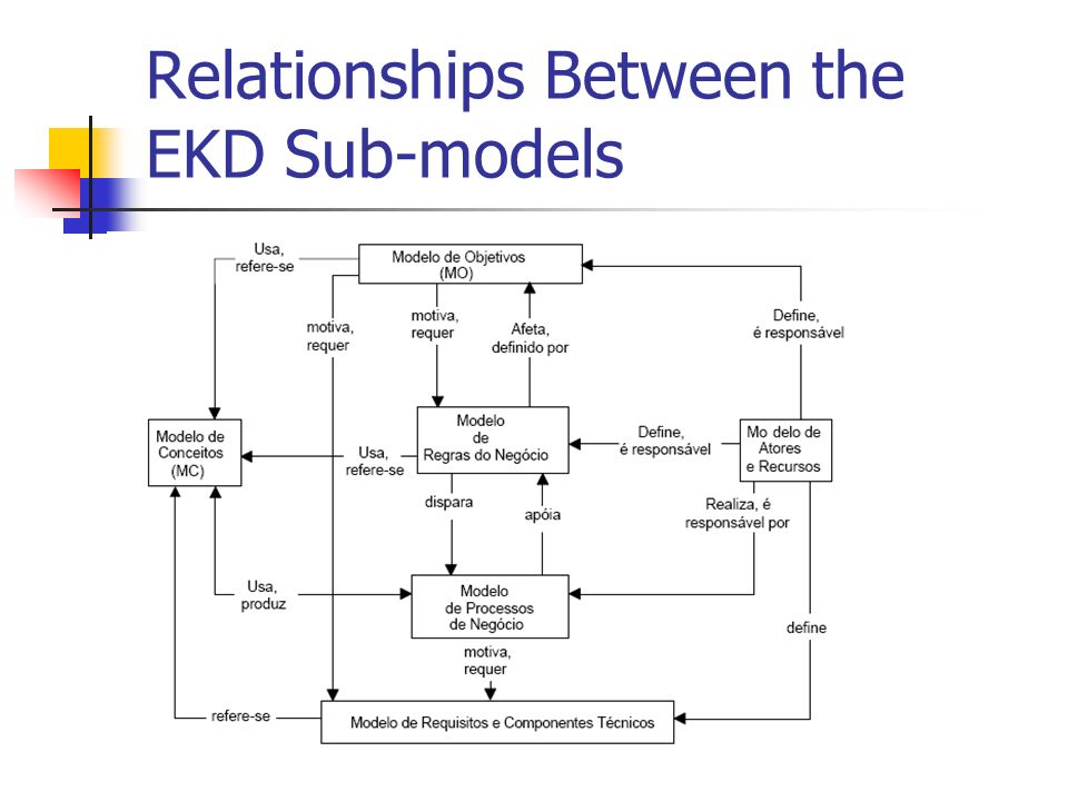 Relationships Between the EKD Sub-models