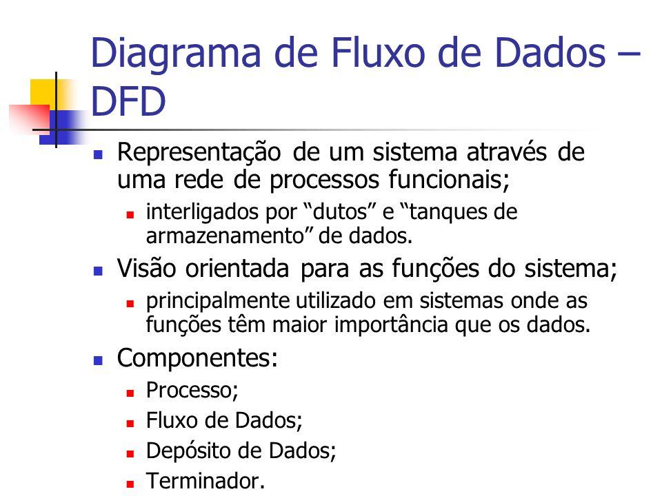 Diagrama de Fluxo de Dados – DFD