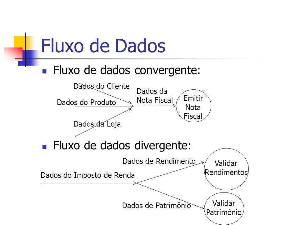 Fluxo de Dados Fluxo de dados convergente: Fluxo de dados divergente:
