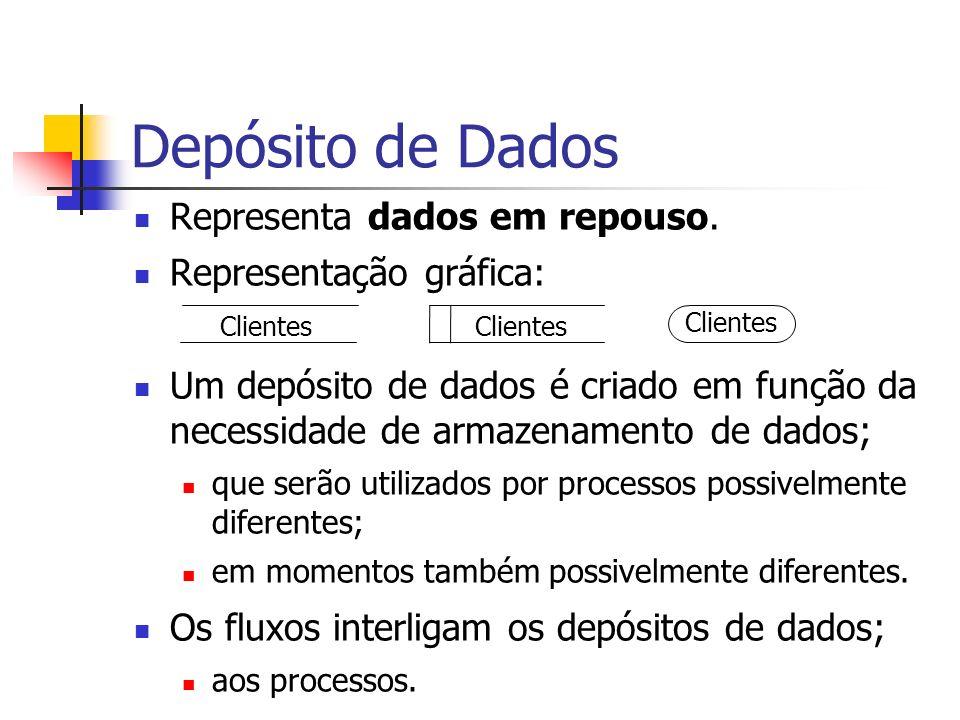 Depósito de Dados Representa dados em repouso. Representação gráfica: