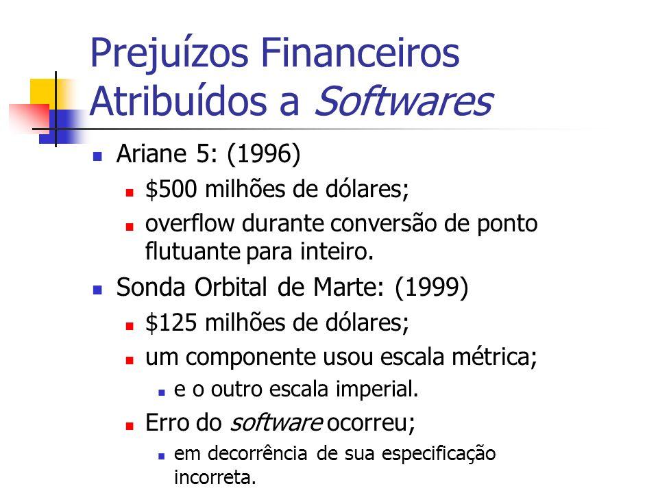 Prejuízos Financeiros Atribuídos a Softwares