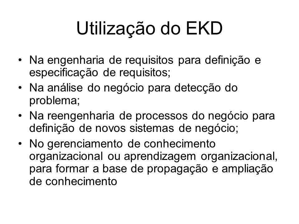 Utilização do EKD Na engenharia de requisitos para definição e especificação de requisitos; Na análise do negócio para detecção do problema;