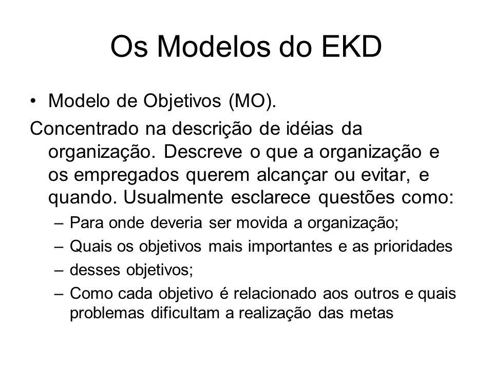 Os Modelos do EKD Modelo de Objetivos (MO).