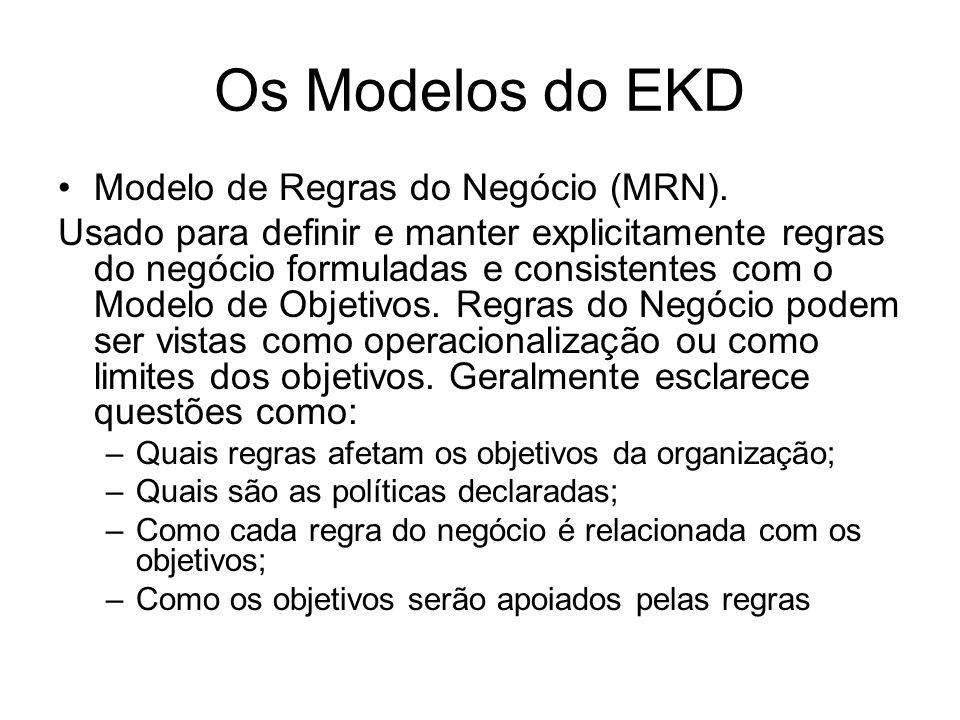 Os Modelos do EKD Modelo de Regras do Negócio (MRN).