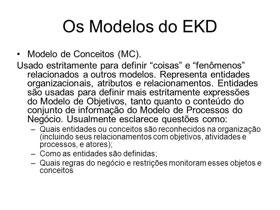 Os Modelos do EKD Modelo de Conceitos (MC).