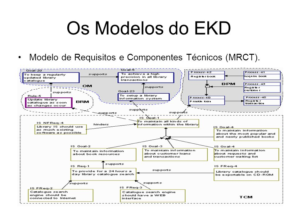 Os Modelos do EKD Modelo de Requisitos e Componentes Técnicos (MRCT).