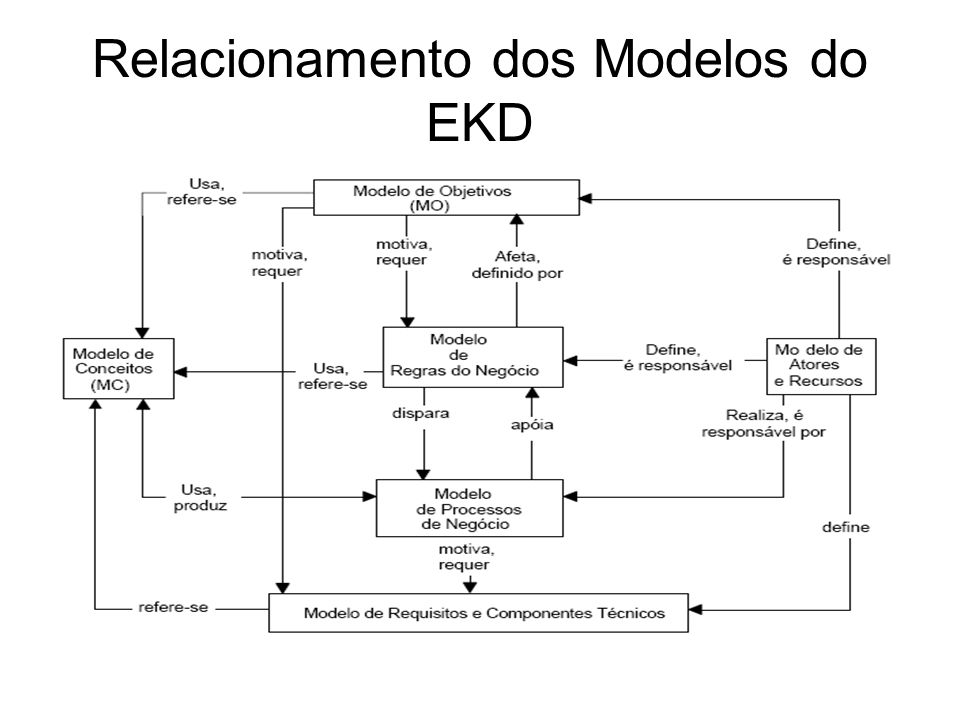 Relacionamento dos Modelos do EKD