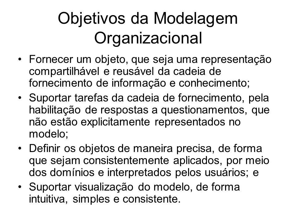 Objetivos da Modelagem Organizacional