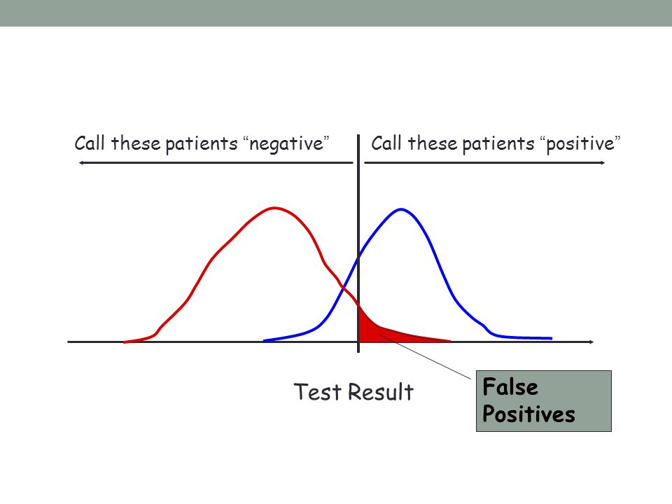 False Positives Test Result Call these patients negative
