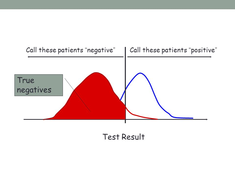 True negatives Test Result Call these patients negative