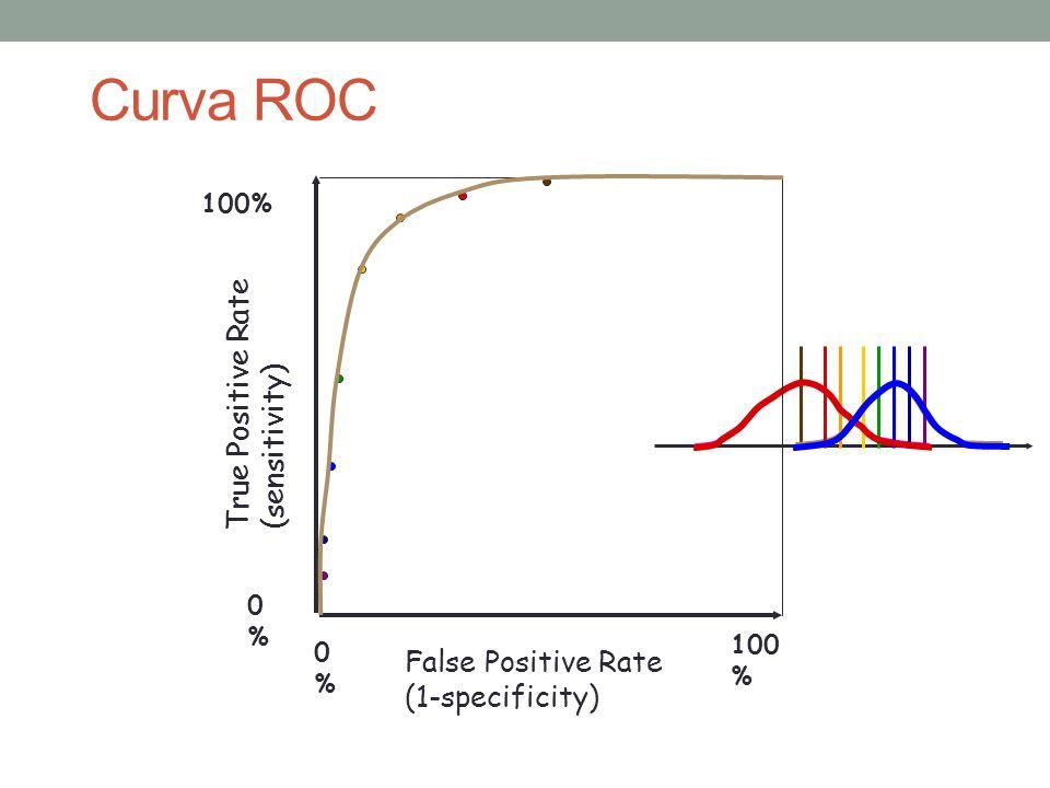 Curva ROC True Positive Rate (sensitivity)