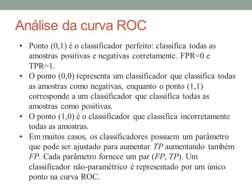 Análise da curva ROC Ponto (0,1) é o classificador perfeito: classifica todas as amostras positivas e negativas corretamente. FPR=0 e TPR=1.