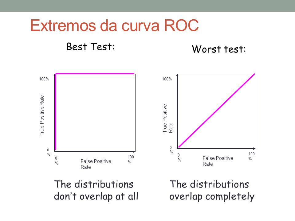 Extremos da curva ROC Best Test: Worst test: