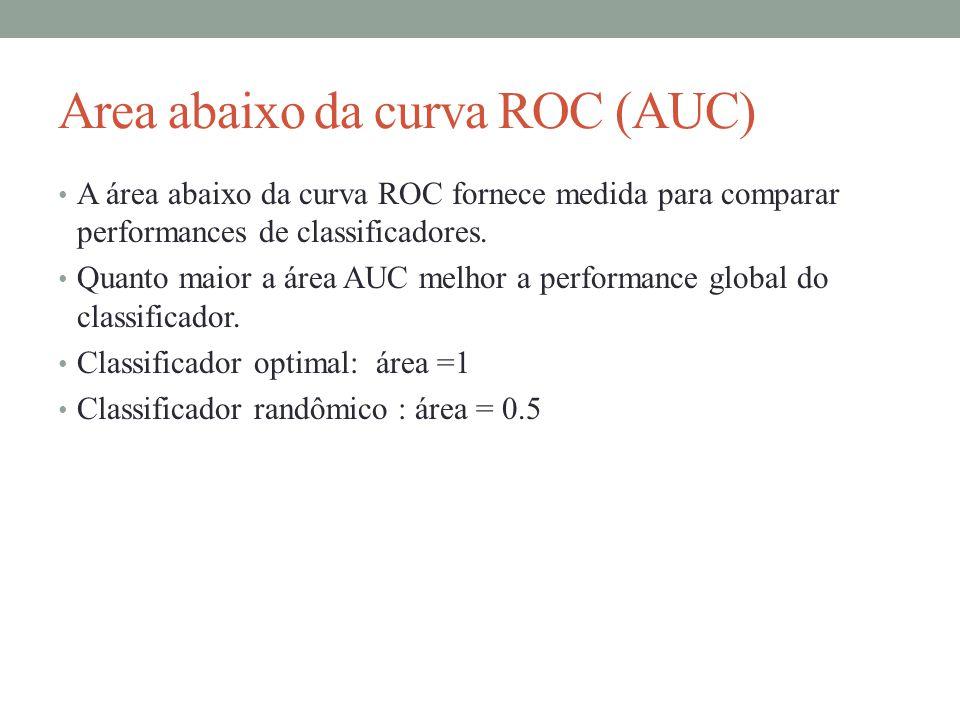 Area abaixo da curva ROC (AUC)