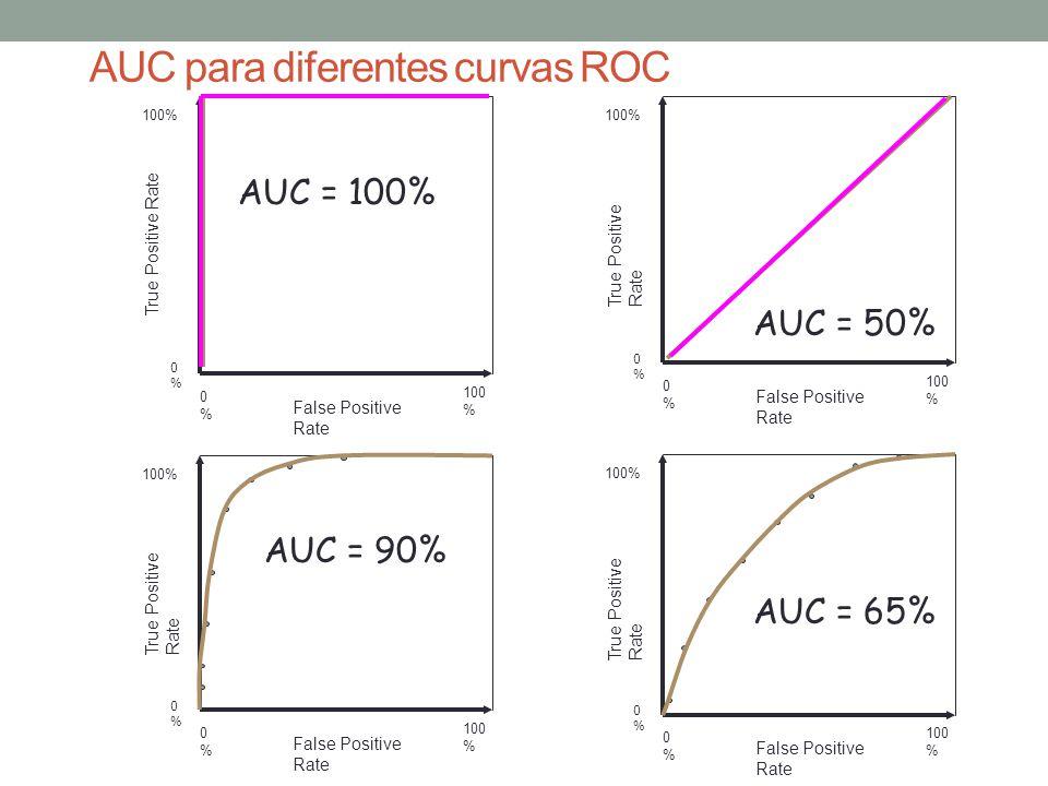 AUC para diferentes curvas ROC