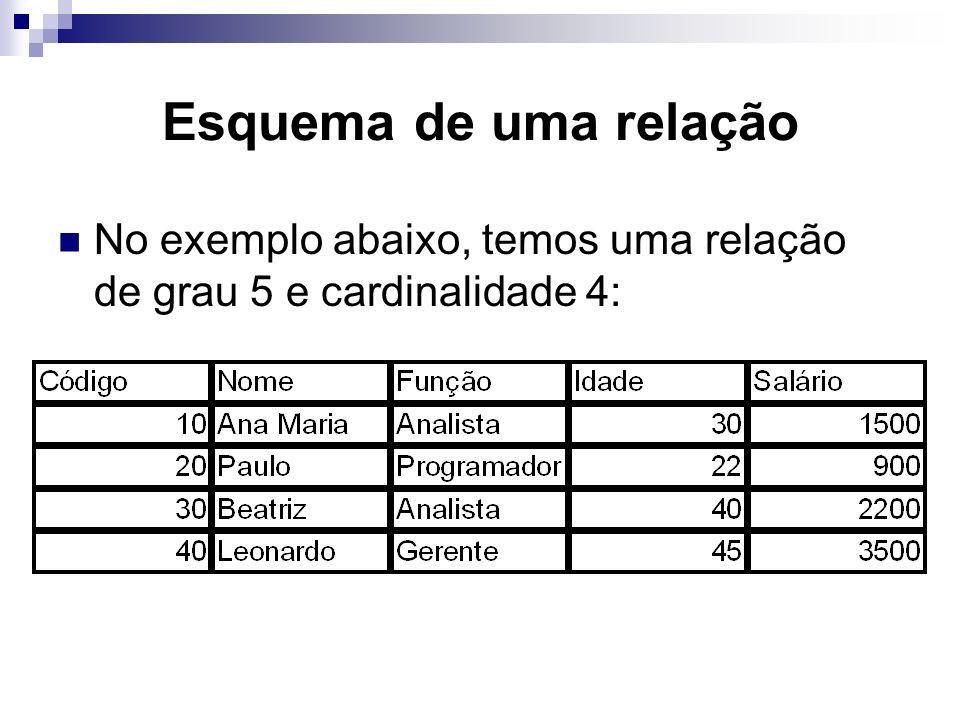 Esquema de uma relação No exemplo abaixo, temos uma relação de grau 5 e cardinalidade 4: Juliana Amaral e Rodrigo Baroni.