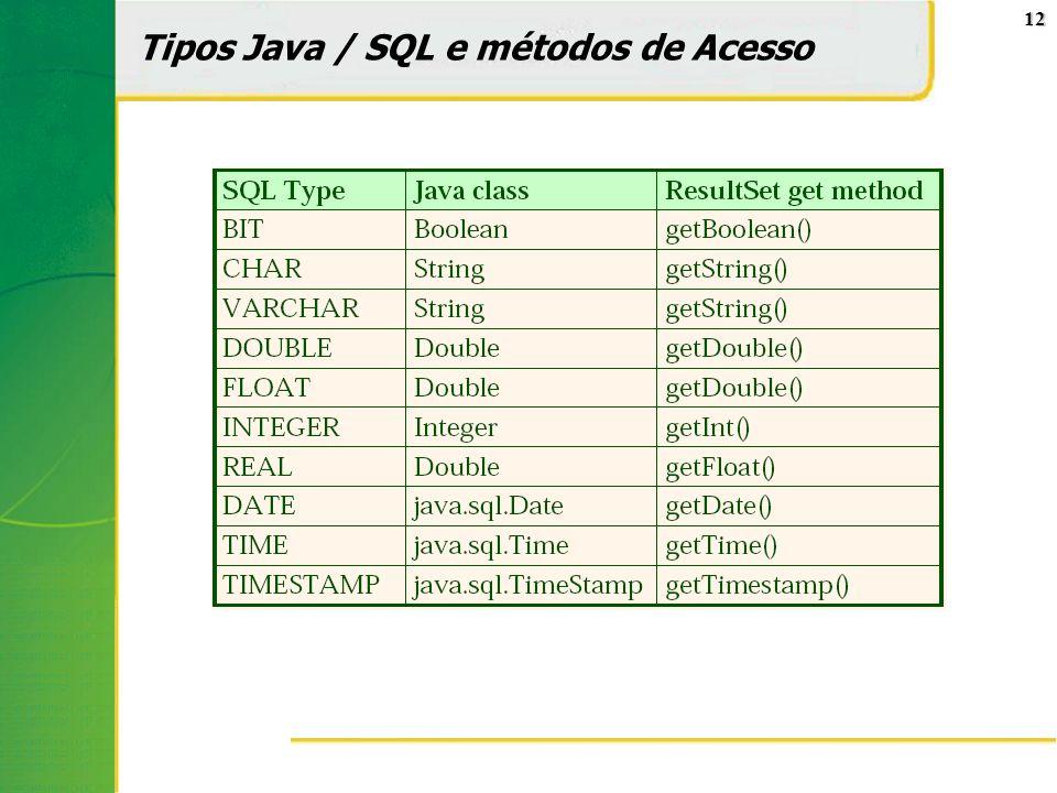 Tipos Java / SQL e métodos de Acesso