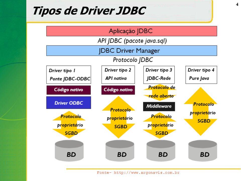 Tipos de Driver JDBC Fonte- http://www.argonavis.com.br