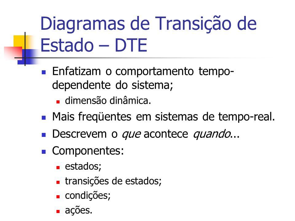 Diagramas de Transição de Estado – DTE