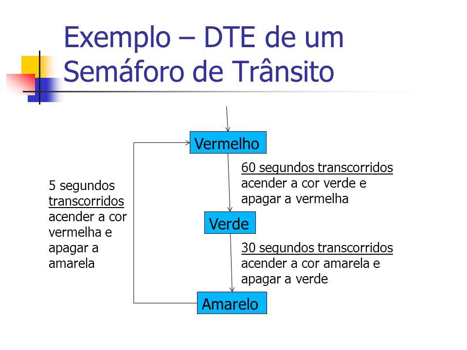 Exemplo – DTE de um Semáforo de Trânsito