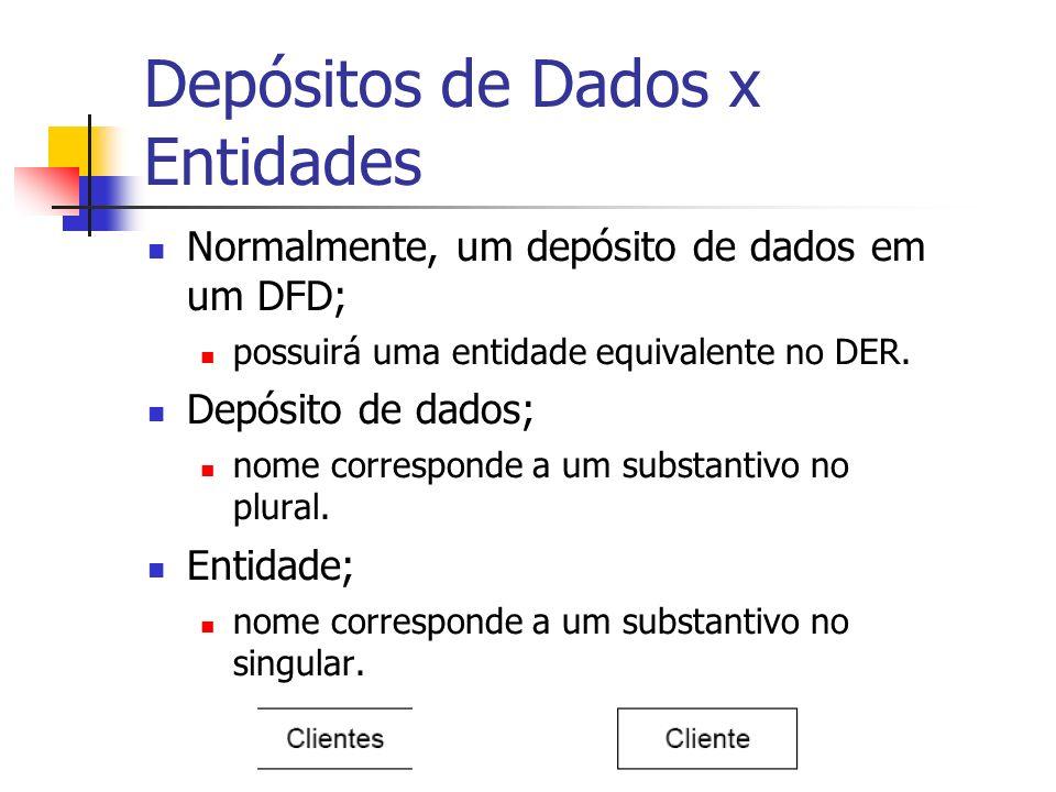 Depósitos de Dados x Entidades