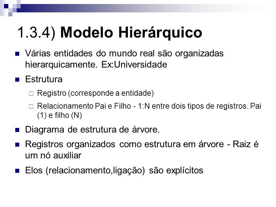 1.3.4) Modelo Hierárquico Várias entidades do mundo real são organizadas hierarquicamente. Ex:Universidade.