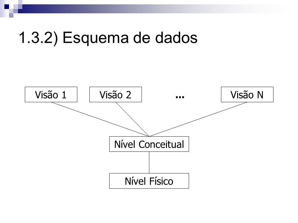 1.3.2) Esquema de dados Nível Físico Nível Conceitual Visão 1 Visão 2