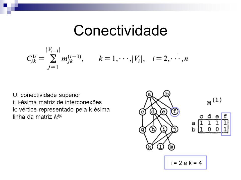Conectividade U: conectividade superior