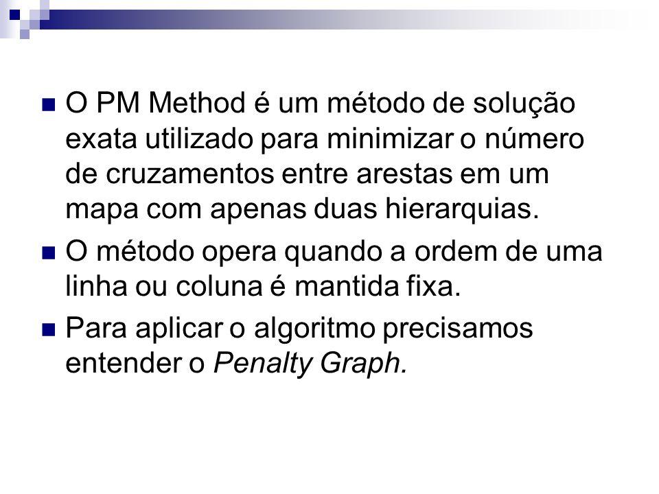 O PM Method é um método de solução exata utilizado para minimizar o número de cruzamentos entre arestas em um mapa com apenas duas hierarquias.