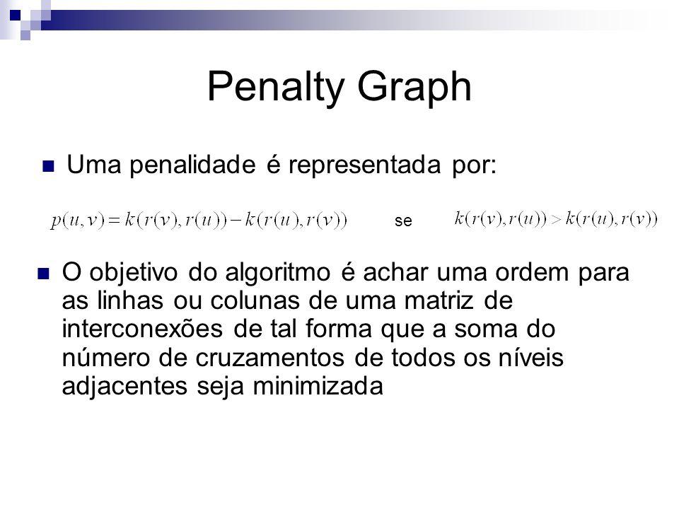 Penalty Graph Uma penalidade é representada por: