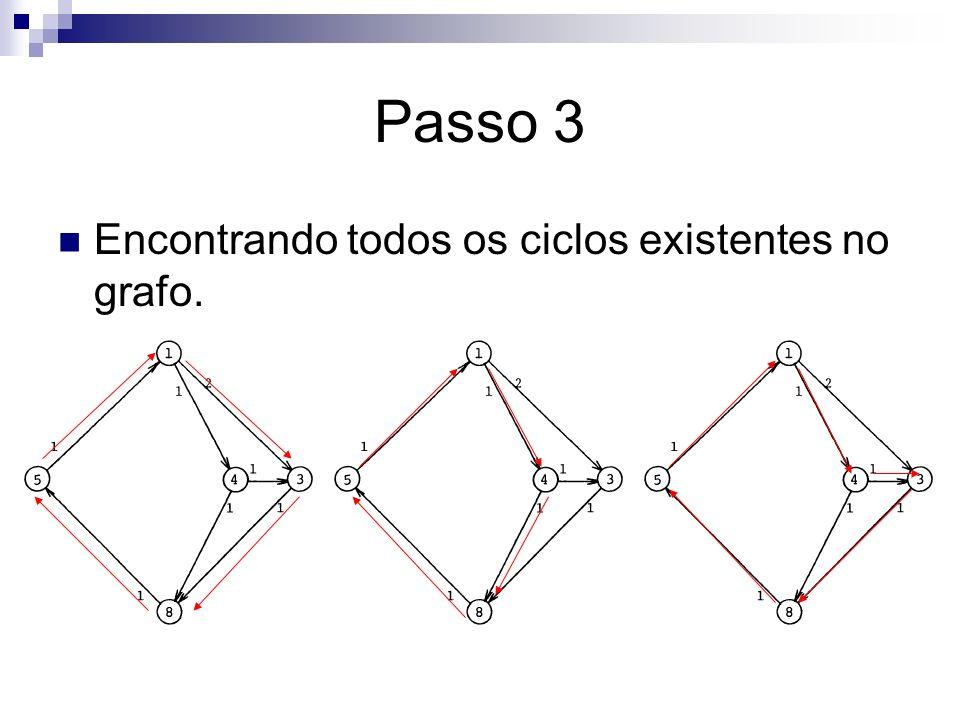 Passo 3 Encontrando todos os ciclos existentes no grafo.