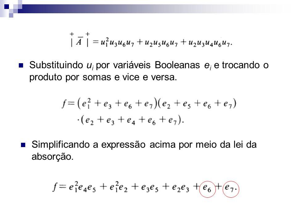Substituindo ui por variáveis Booleanas ei e trocando o produto por somas e vice e versa.