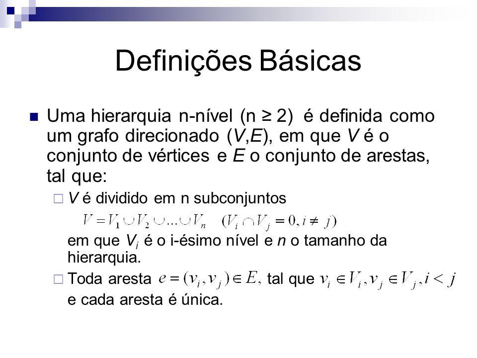 Definições Básicas