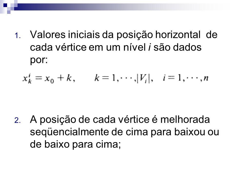 Valores iniciais da posição horizontal de cada vértice em um nível i são dados por: