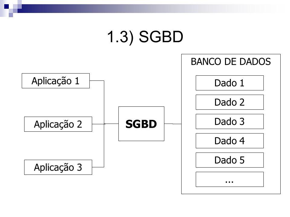1.3) SGBD SGBD BANCO DE DADOS Aplicação 1 Dado 1 Dado 2 Dado 3
