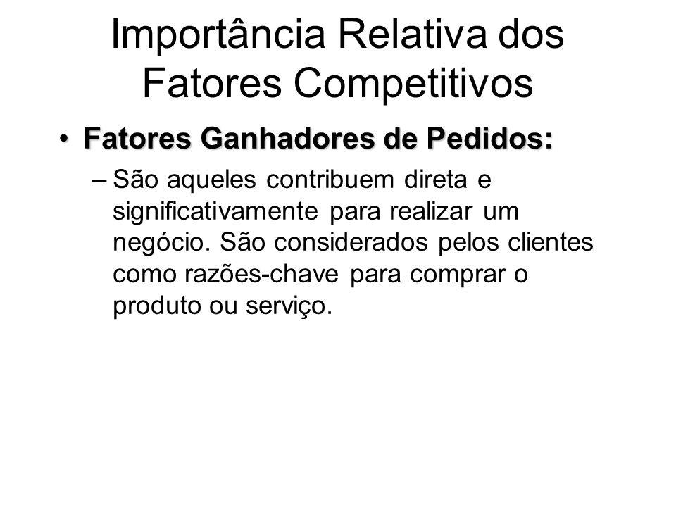 Importância Relativa dos Fatores Competitivos