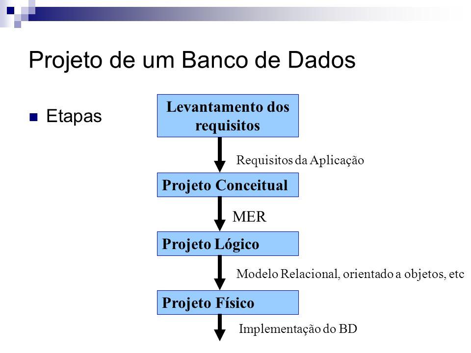 Projeto de um Banco de Dados