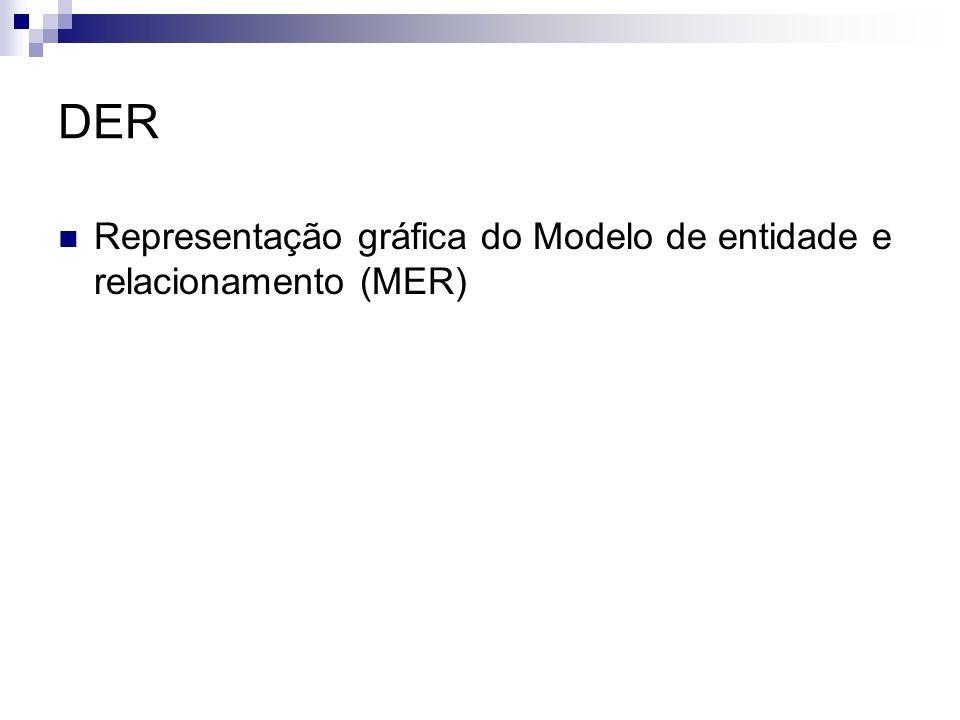 DER Representação gráfica do Modelo de entidade e relacionamento (MER)