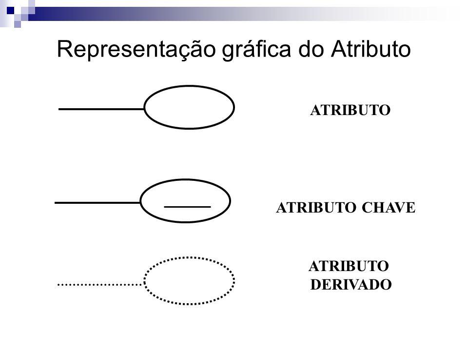 Representação gráfica do Atributo