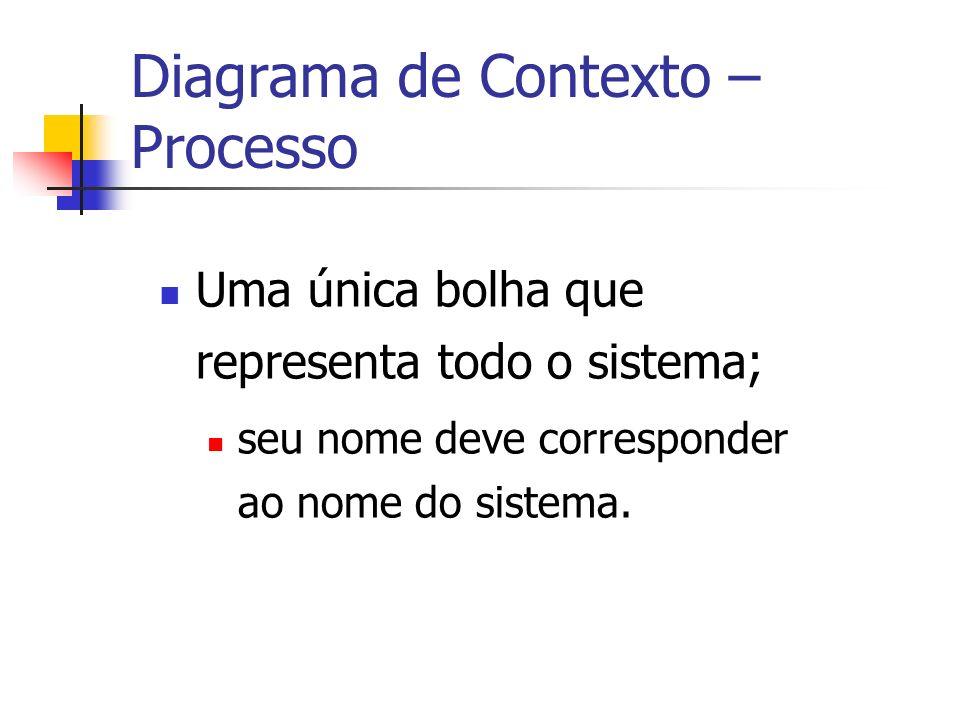 Diagrama de Contexto – Processo