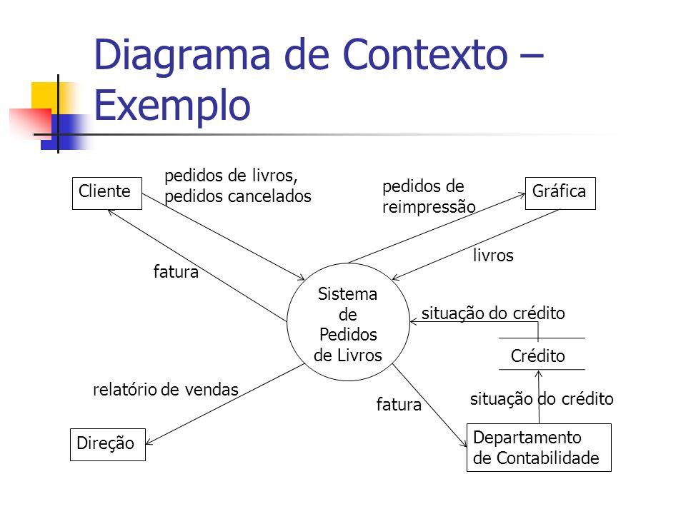 Diagrama de Contexto – Exemplo