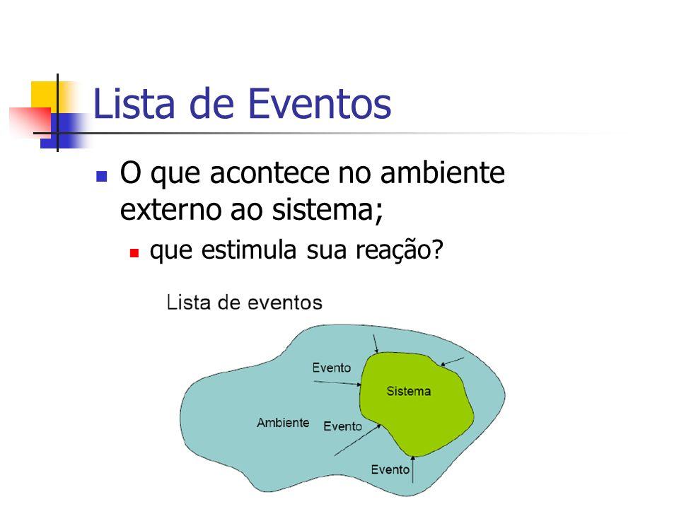 Lista de Eventos O que acontece no ambiente externo ao sistema;