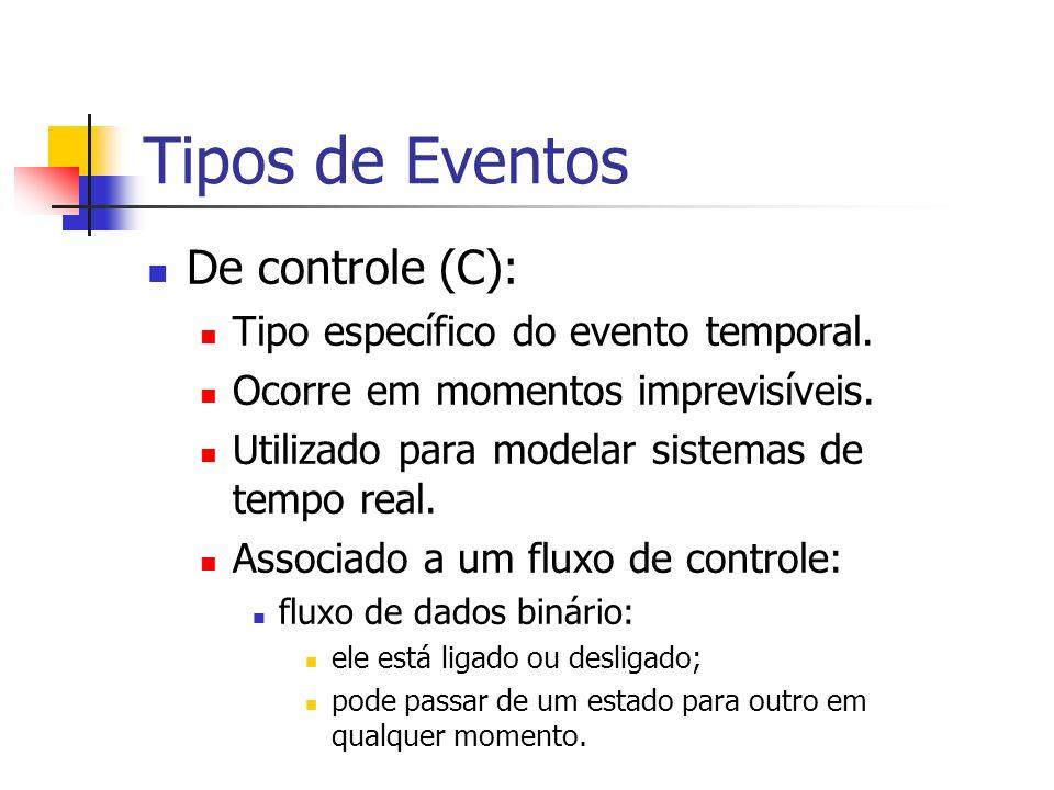 Tipos de Eventos De controle (C): Tipo específico do evento temporal.