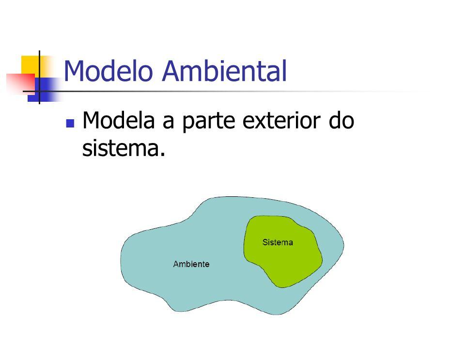 Modelo Ambiental Modela a parte exterior do sistema.