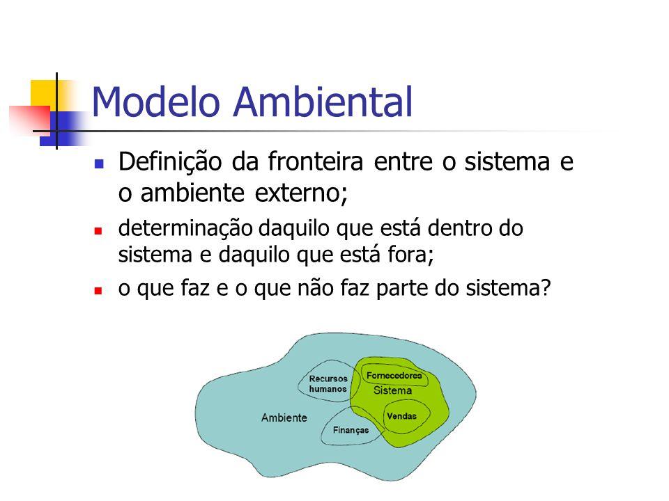 Modelo Ambiental Definição da fronteira entre o sistema e o ambiente externo;