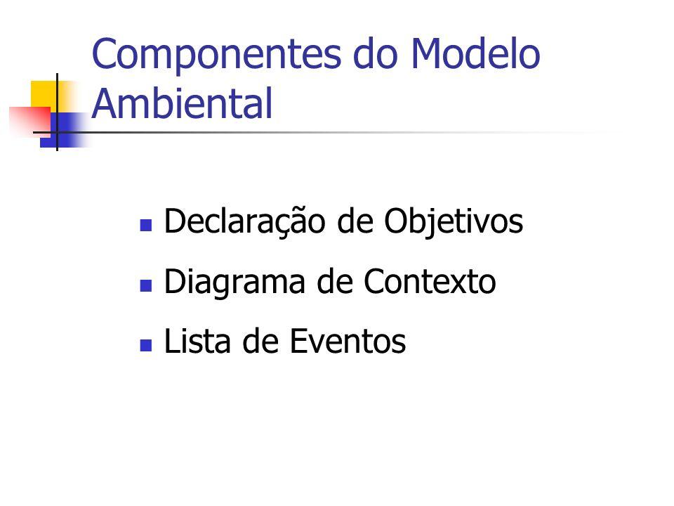 Componentes do Modelo Ambiental