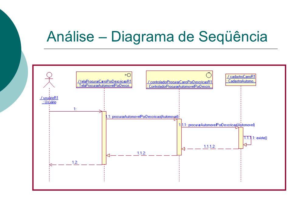 Análise – Diagrama de Seqüência