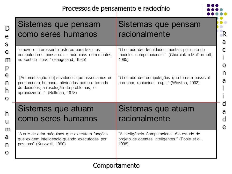 Sistemas que pensam como seres humanos